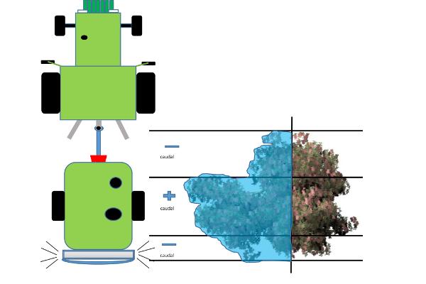 Línea 3. Equipo de aplicación para pulverización a copa de olivar tradicional e intensivo con sistema de aplicación variable y preparación-mezcla de caldo en tiempo real sin generar residuos
